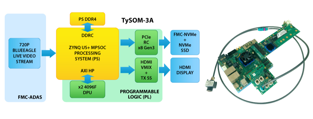 TySOM  Flow  Design
