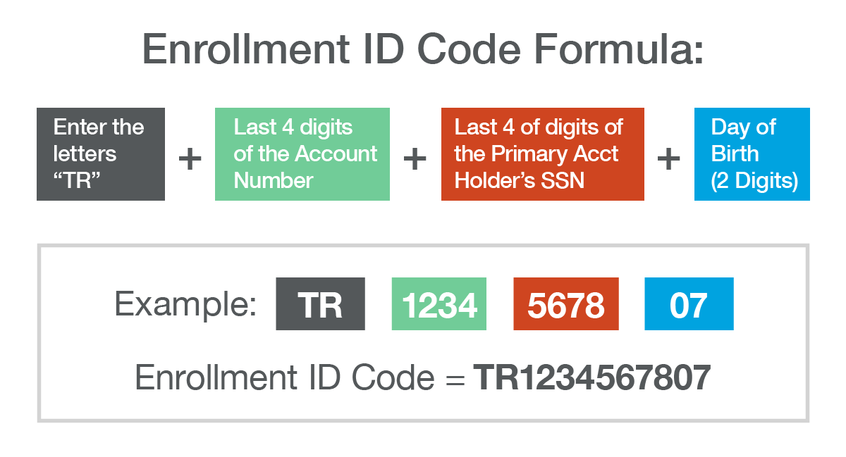 Enrollment Activation ID formula